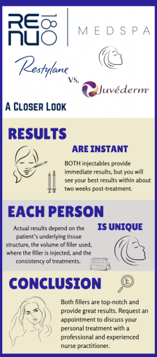 Restylane and Juvederm